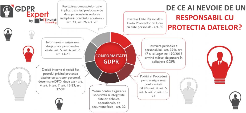 DIAGRAMA CONFORMITATEA GDPR (1)